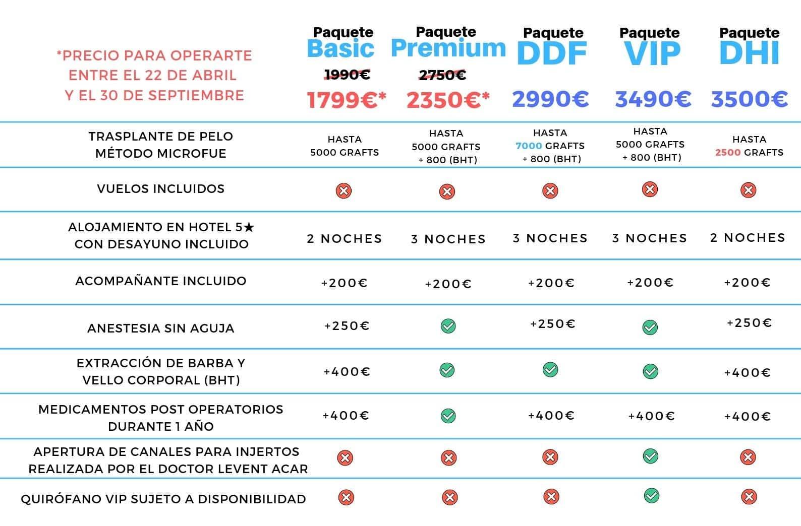 comparativa de precios trasplante de pelo turquia